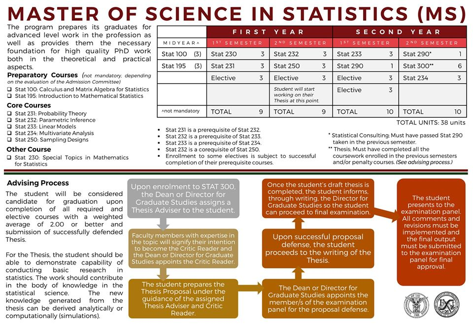 Image for Master of Science in Statistics (MS Statistics) Program