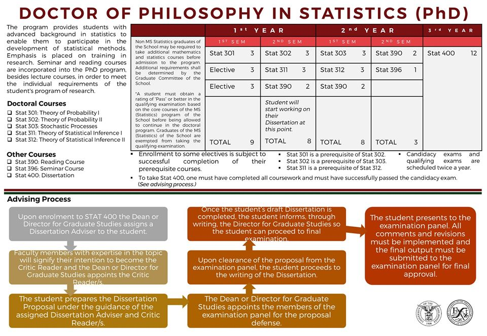 Image for Doctor of Philosophy in Statistics (PhD in Statistics) Program