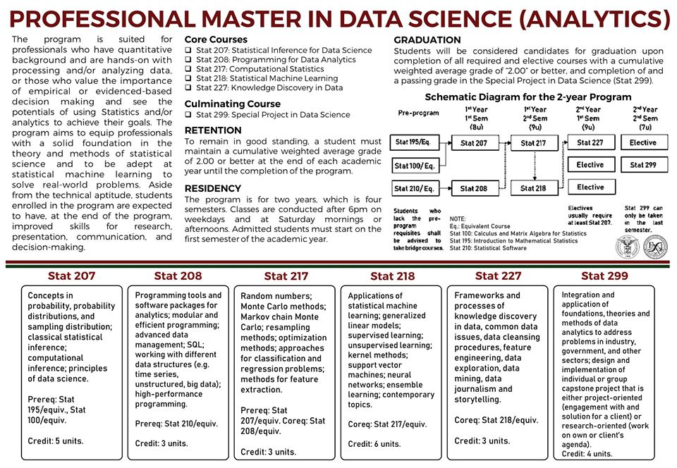 Image for Professional Master in Data Science (Analytics) Program
